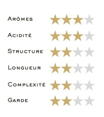 Orléans 2018